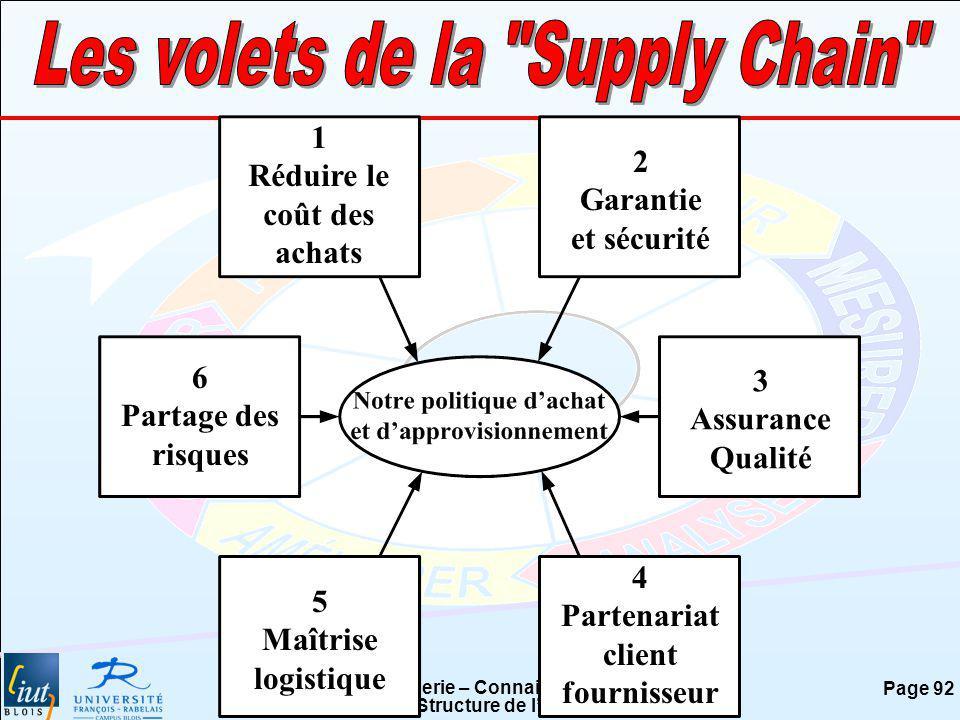 Les volets de la Supply Chain