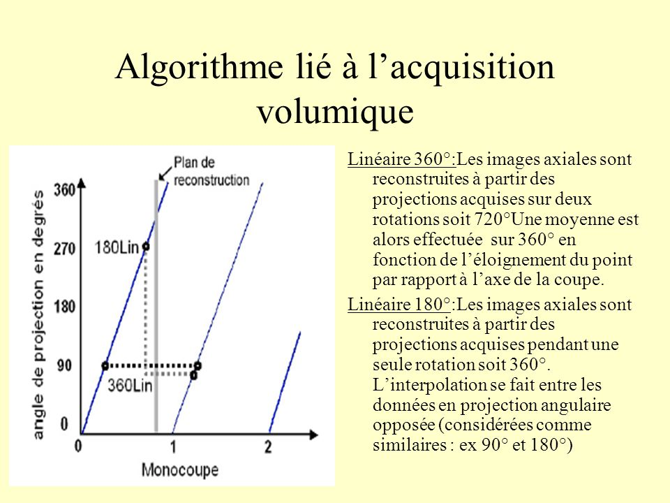 Algorithme lié à l'acquisition volumique