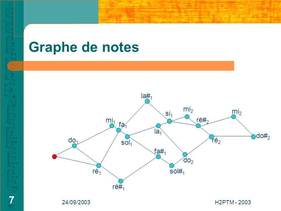 Graphe de notes la#1 mi2 mi2 si1 mi1 ré#2 fa1 la1 do#2 do1 ré2 sol1
