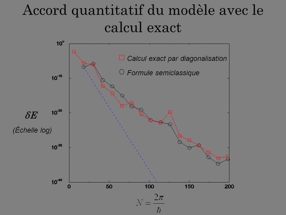 Accord quantitatif du modèle avec le calcul exact