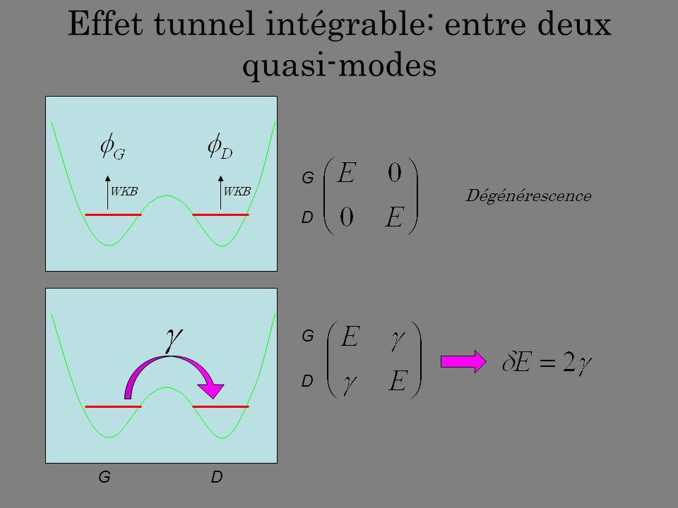 Effet tunnel intégrable: entre deux quasi-modes
