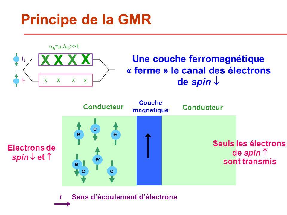 Une couche ferromagnétique « ferme » le canal des électrons