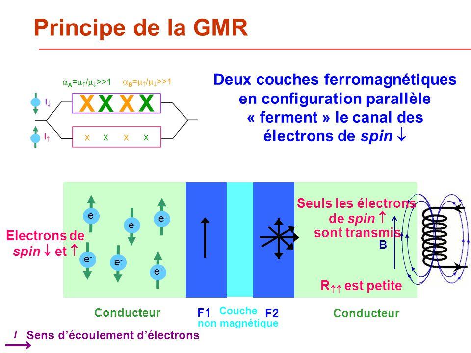 Principe de la GMR Deux couches ferromagnétiques en configuration parallèle « ferment » le canal des électrons de spin 