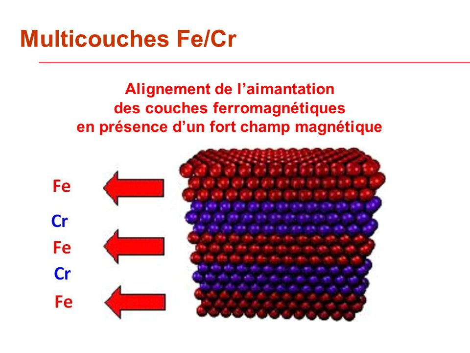 Multicouches Fe/Cr Alignement de l'aimantation