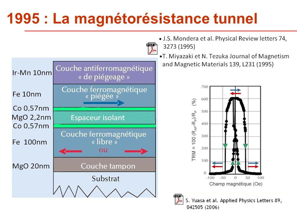 1995 : La magnétorésistance tunnel