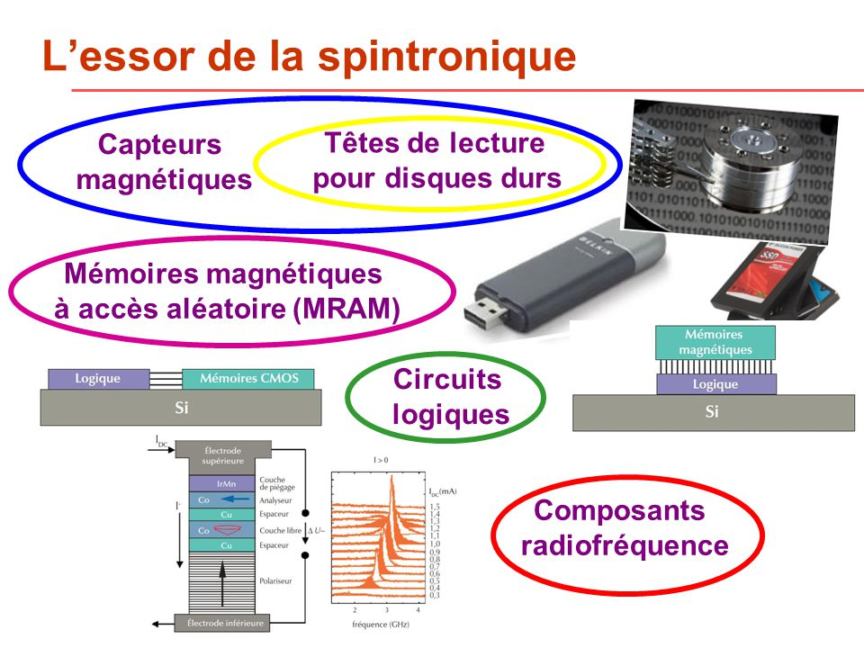 L'essor de la spintronique