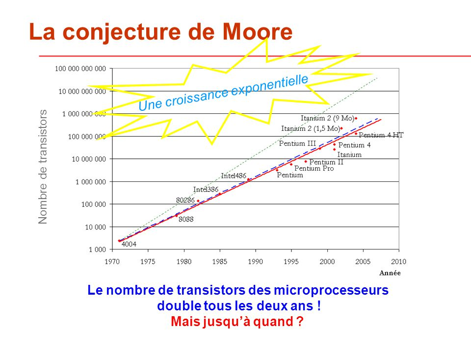 La conjecture de Moore Une croissance exponentielle