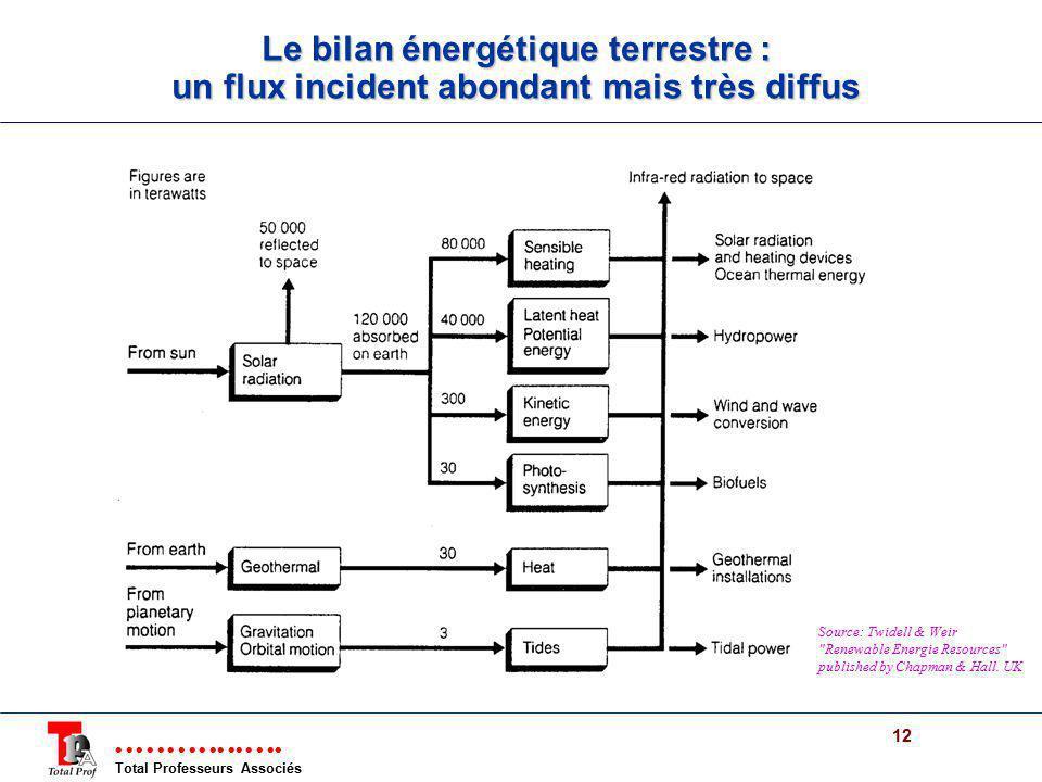 Le bilan énergétique terrestre : un flux incident abondant mais très diffus