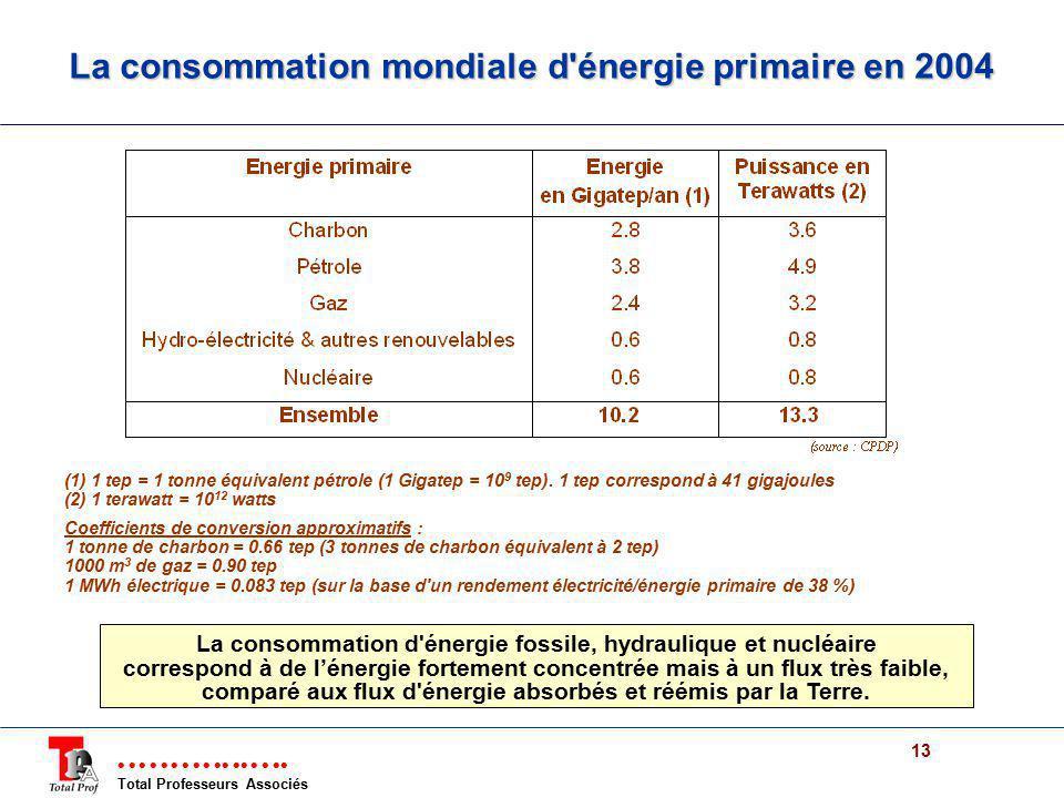 La consommation mondiale d énergie primaire en 2004