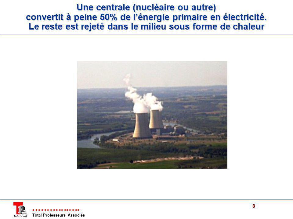 Une centrale (nucléaire ou autre) convertit à peine 50% de l'énergie primaire en électricité.