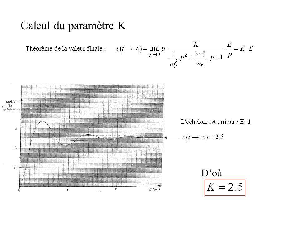Calcul du paramètre K Théorème de la valeur finale : D'où