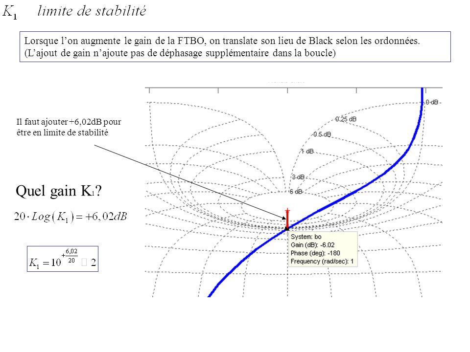 Lorsque l'on augmente le gain de la FTBO, on translate son lieu de Black selon les ordonnées. (L'ajout de gain n'ajoute pas de déphasage supplémentaire dans la boucle)