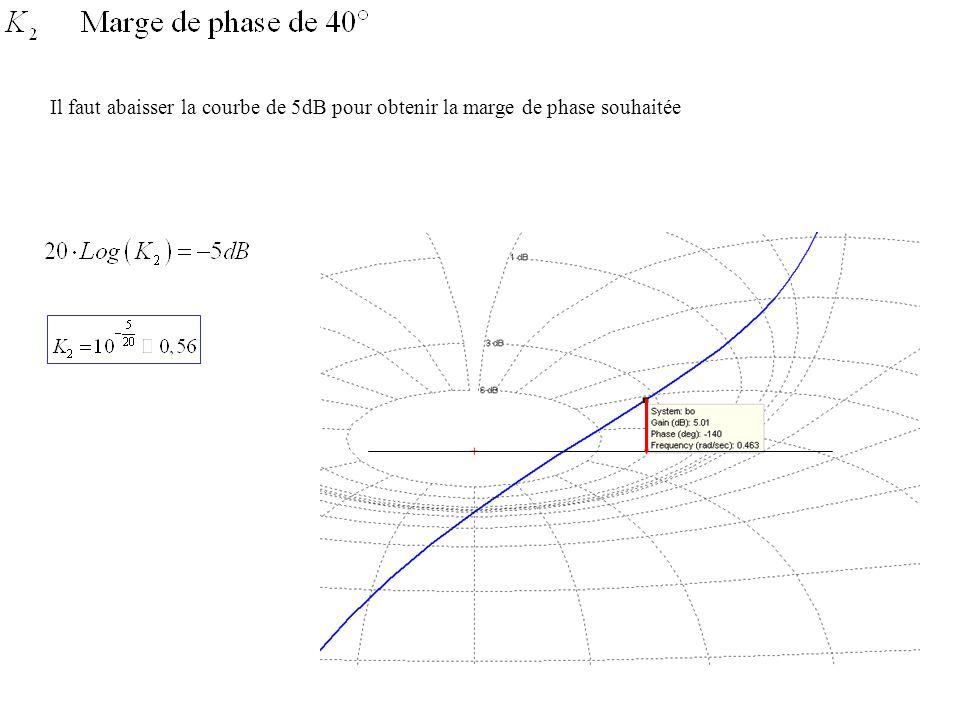 Il faut abaisser la courbe de 5dB pour obtenir la marge de phase souhaitée
