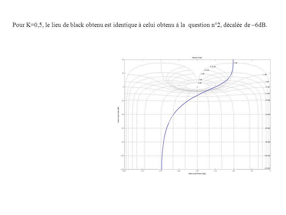 Pour K=0,5, le lieu de black obtenu est identique à celui obtenu à la question n°2, décalée de –6dB.