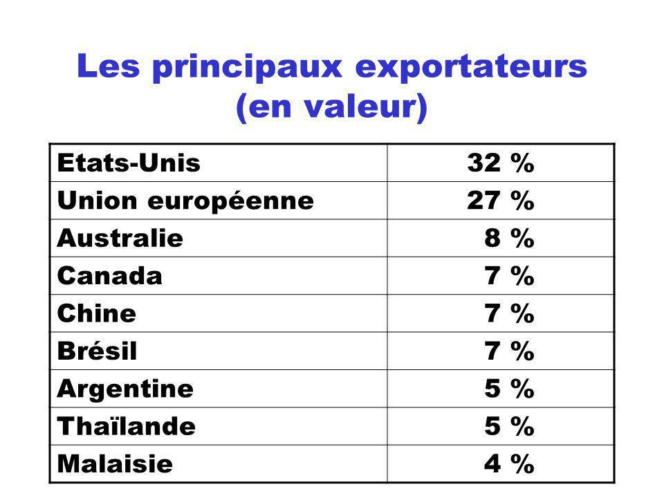 Les principaux exportateurs (en valeur)