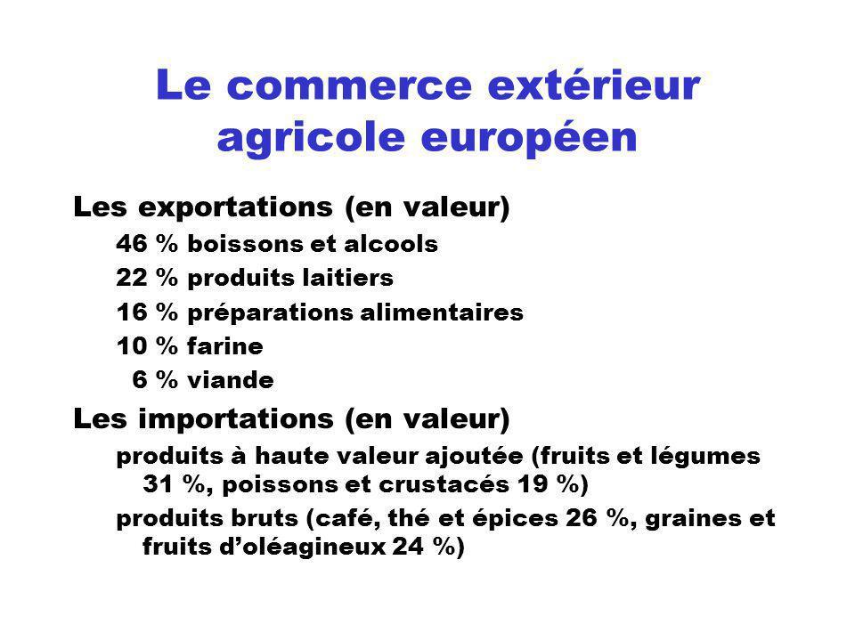 Le commerce extérieur agricole européen