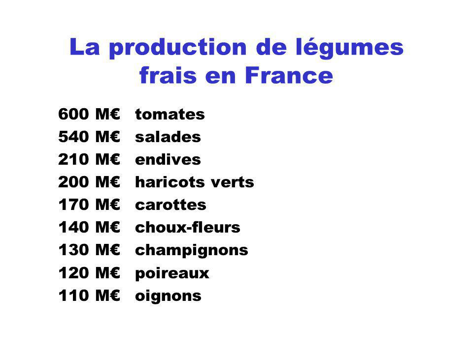 La production de légumes frais en France