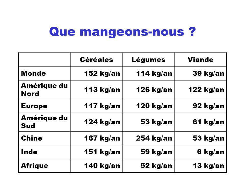 Que mangeons-nous Céréales Légumes Viande Monde 152 kg/an 114 kg/an