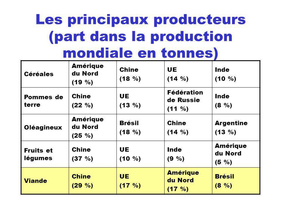 Les principaux producteurs (part dans la production mondiale en tonnes)