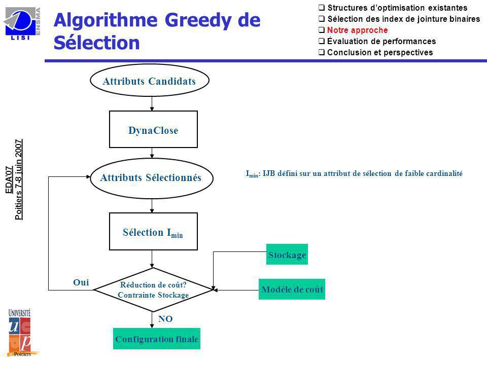 Algorithme Greedy de Sélection