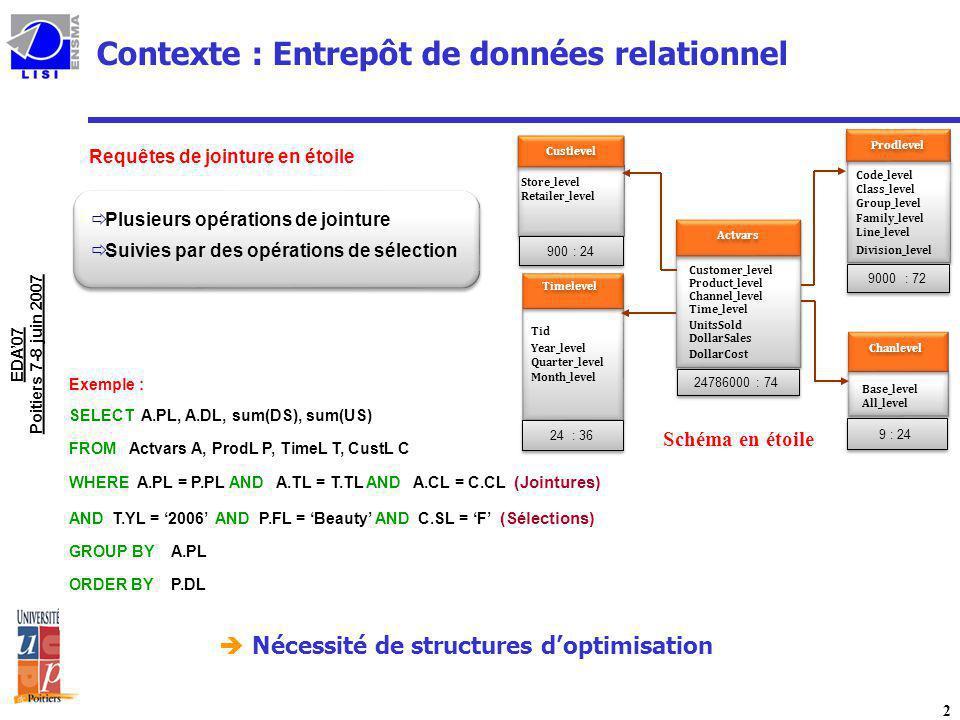 Contexte : Entrepôt de données relationnel