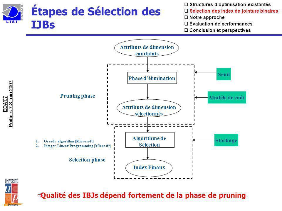 Étapes de Sélection des IJBs