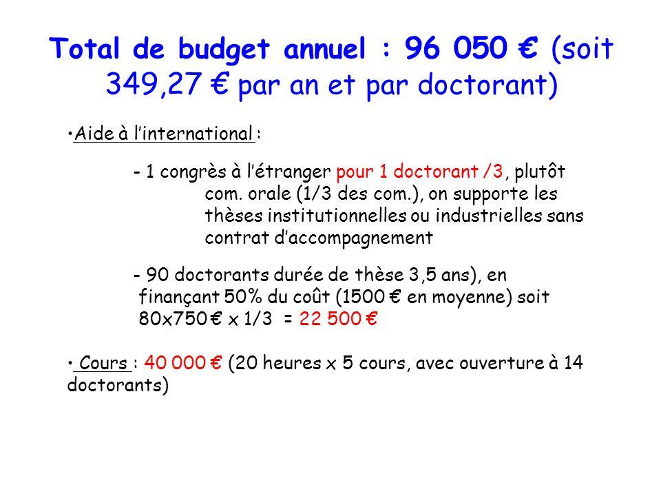 Total de budget annuel : 96 050 € (soit 349,27 € par an et par doctorant)