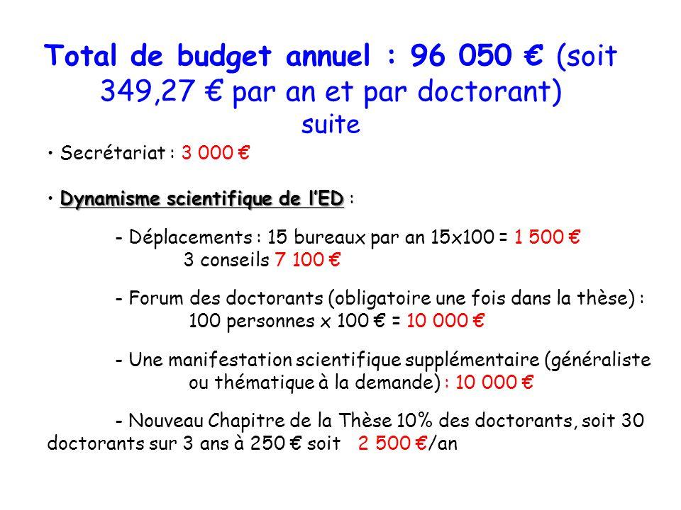 Total de budget annuel : 96 050 € (soit 349,27 € par an et par doctorant) suite