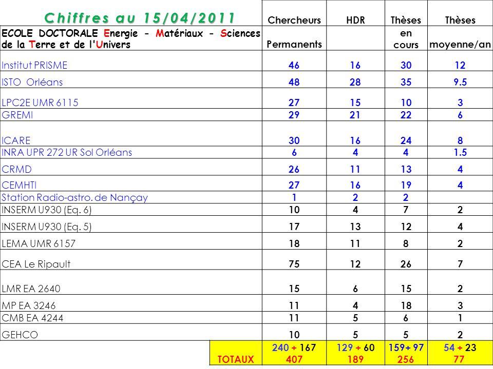 Chiffres au 15/04/2011 Chercheurs HDR Thèses