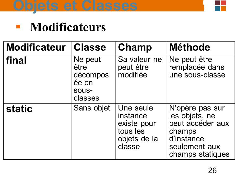 Objets et Classes Modificateurs Modificateur Classe Champ Méthode