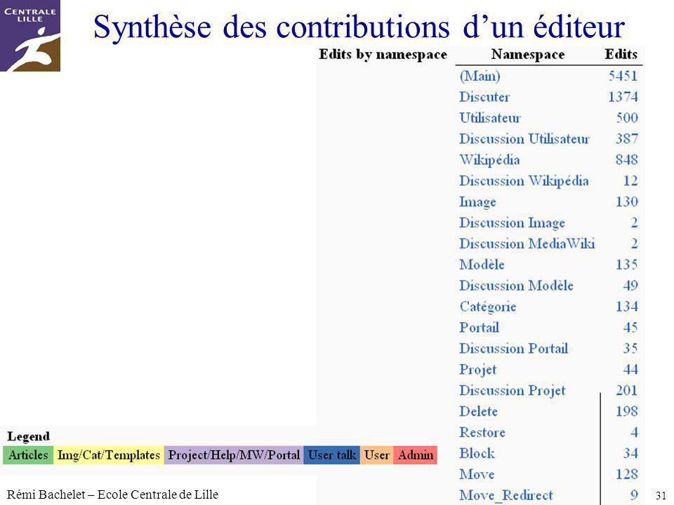 Synthèse des contributions d'un éditeur
