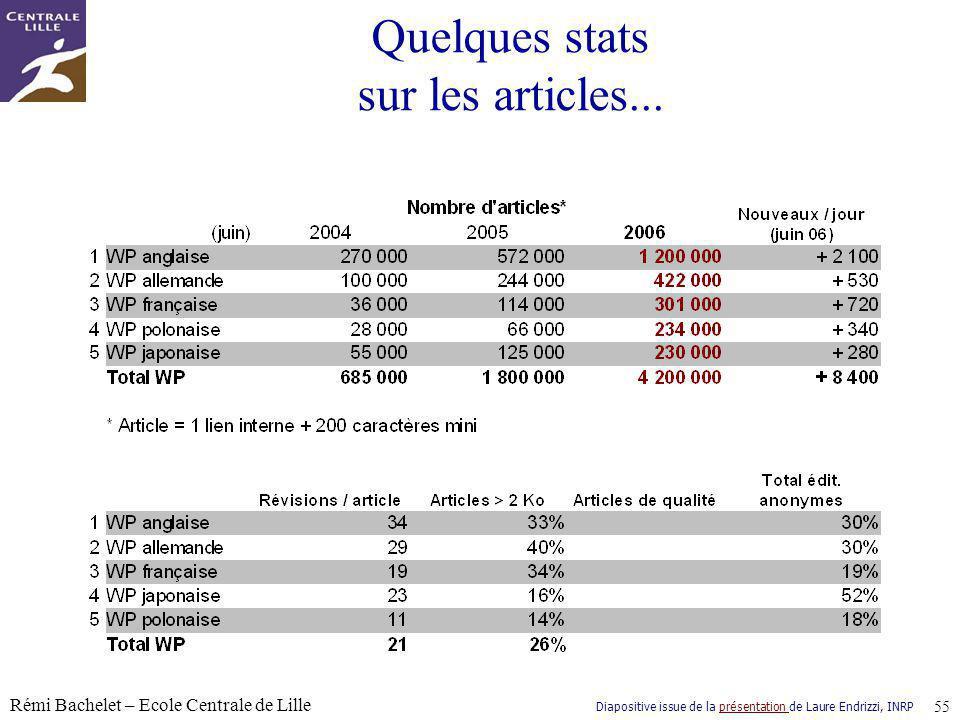 Quelques stats sur les articles...