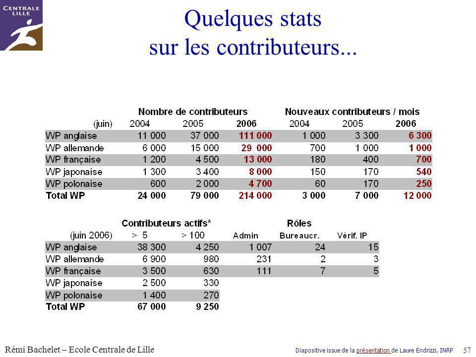 Quelques stats sur les contributeurs...