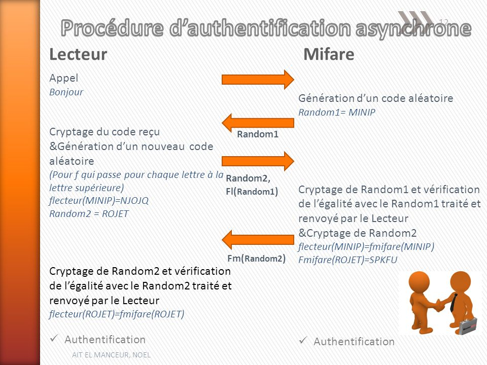 Procédure d'authentification asynchrone