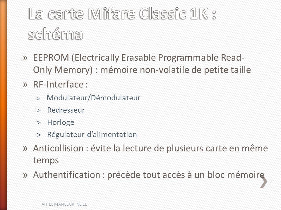 La carte Mifare Classic 1K : schéma