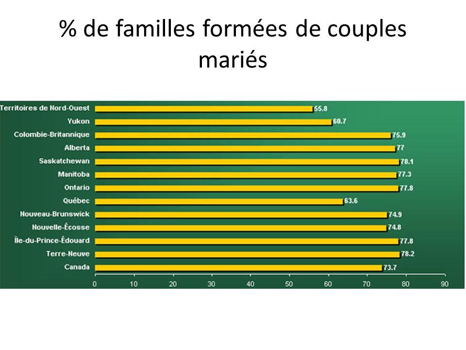 % de familles formées de couples mariés