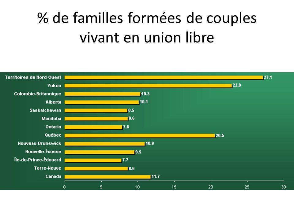 % de familles formées de couples vivant en union libre
