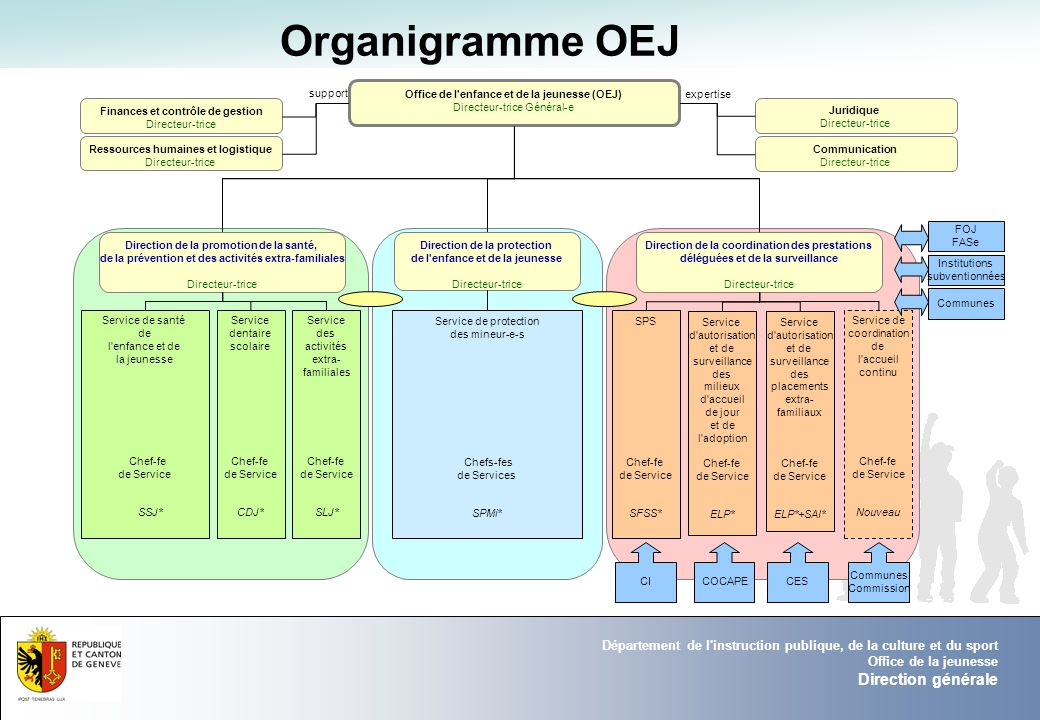 Organigramme OEJ 3 01/04/2017 Direction générale 01/04/2017