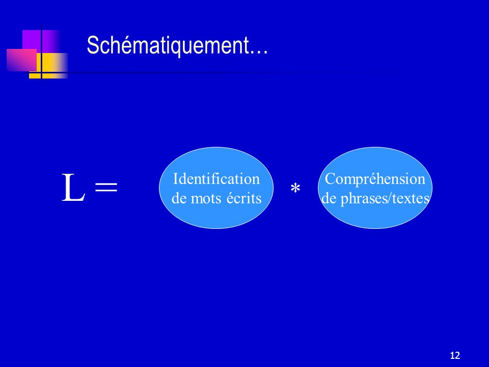 L = Schématiquement… * Identification de mots écrits Compréhension