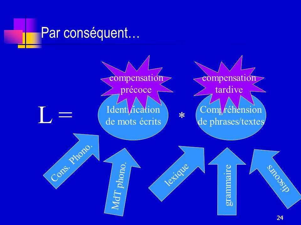 L = Par conséquent… * compensation précoce compensation tardive