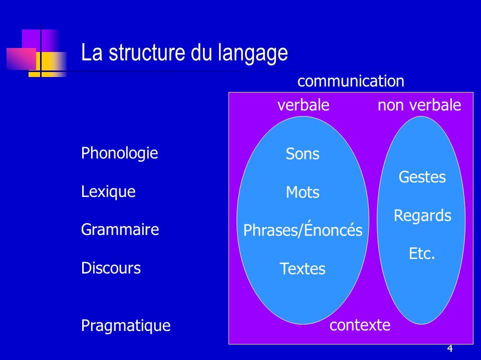 La structure du langage