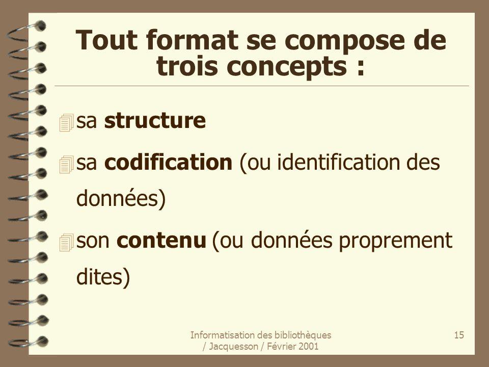 Tout format se compose de trois concepts :