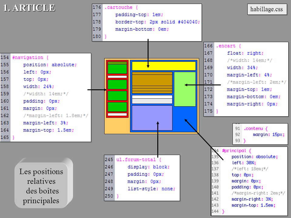 1. ARTICLE Les positions relatives des boîtes principales