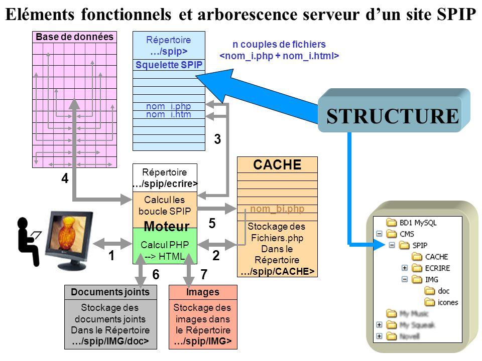 STRUCTURE Eléments fonctionnels et arborescence serveur d'un site SPIP