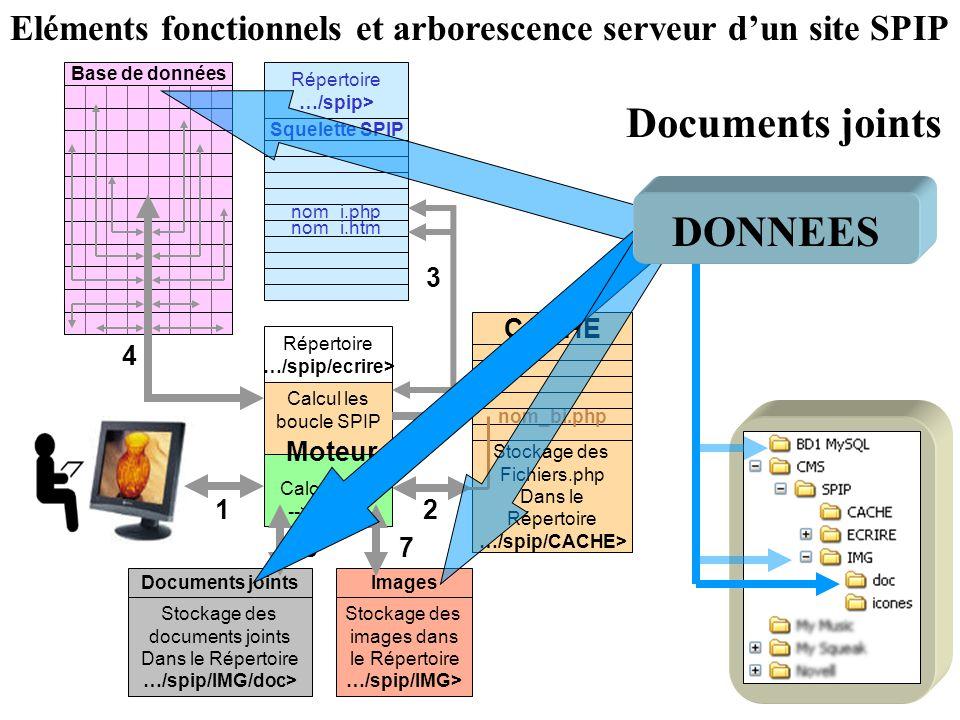 Eléments fonctionnels et arborescence serveur d'un site SPIP
