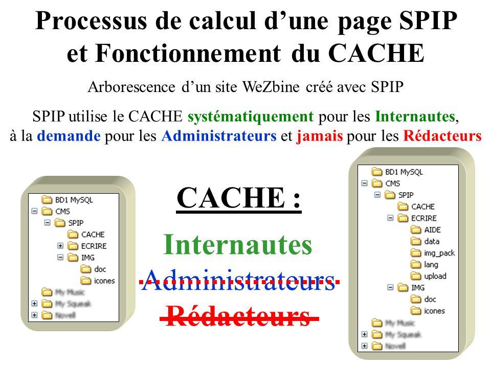 Processus de calcul d'une page SPIP et Fonctionnement du CACHE