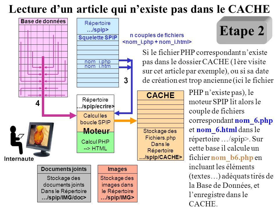 Etape 2 Lecture d'un article qui n'existe pas dans le CACHE
