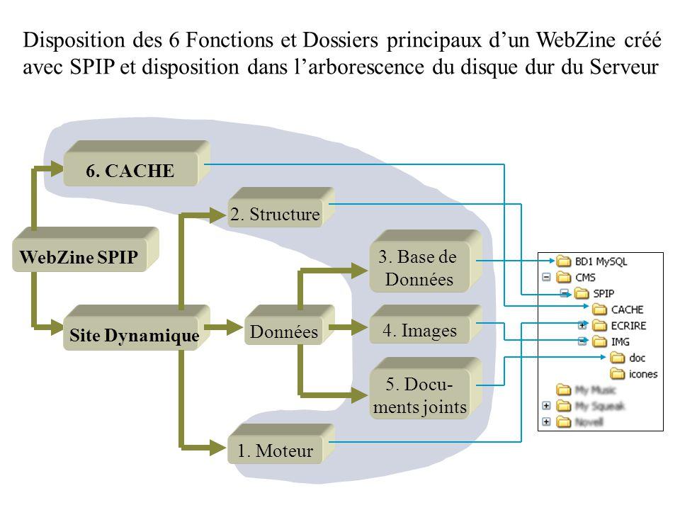 Disposition des 6 Fonctions et Dossiers principaux d'un WebZine créé avec SPIP et disposition dans l'arborescence du disque dur du Serveur