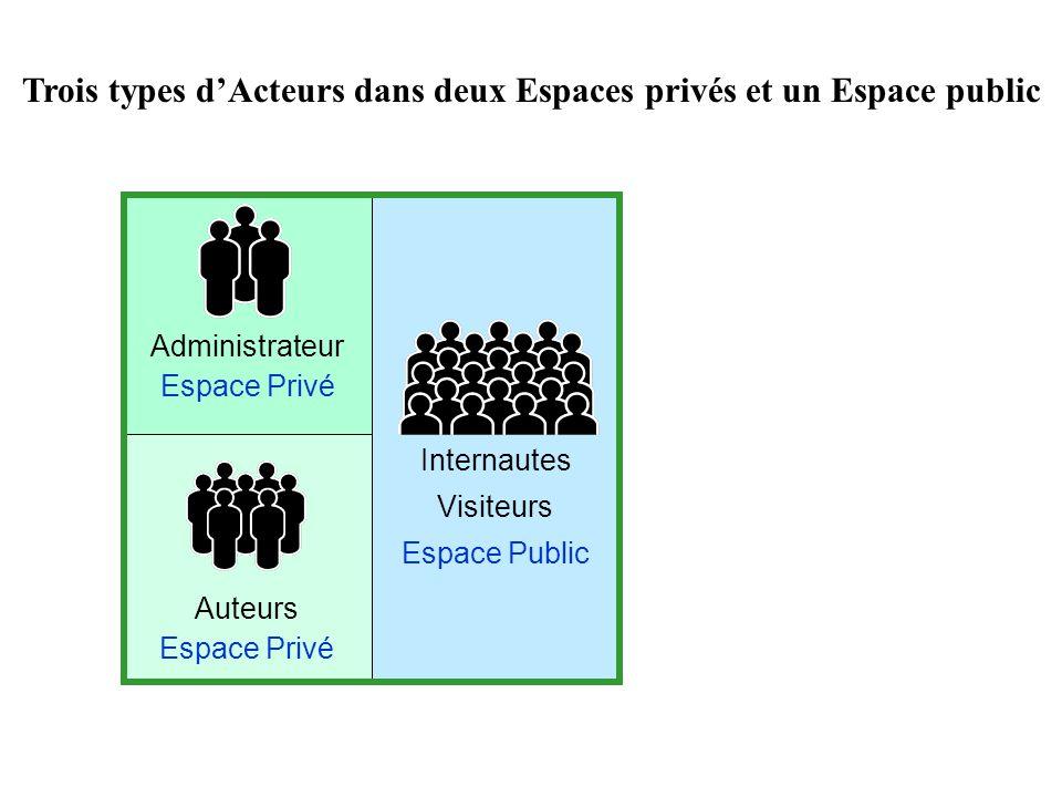 Trois types d'Acteurs dans deux Espaces privés et un Espace public