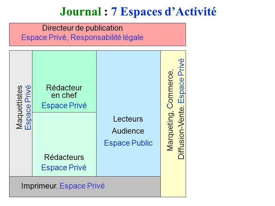 Journal : 7 Espaces d'Activité